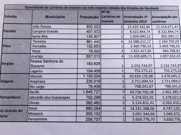 79315936 666237733910033 732967500848824320 n 620x465 - Tião Gomes participa de reunião com presidente do TJ e trata da reestruturação de cartórios na Paraíba